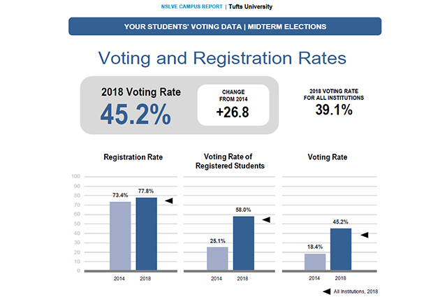 A graph of Tufts' student voting and registration rates