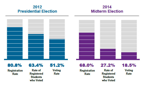 Graph of Tufts' student voting rate