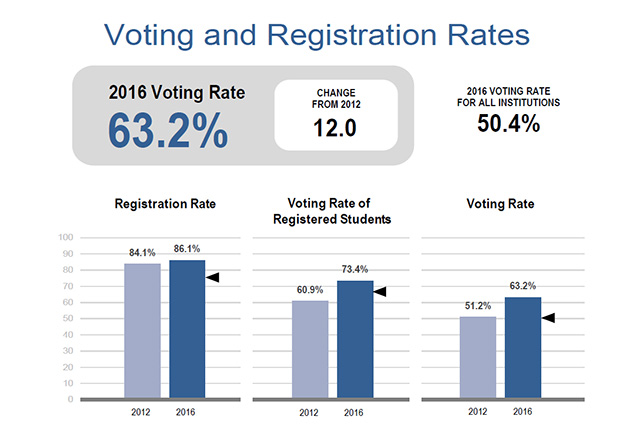 Tufts 2017 turnout rate