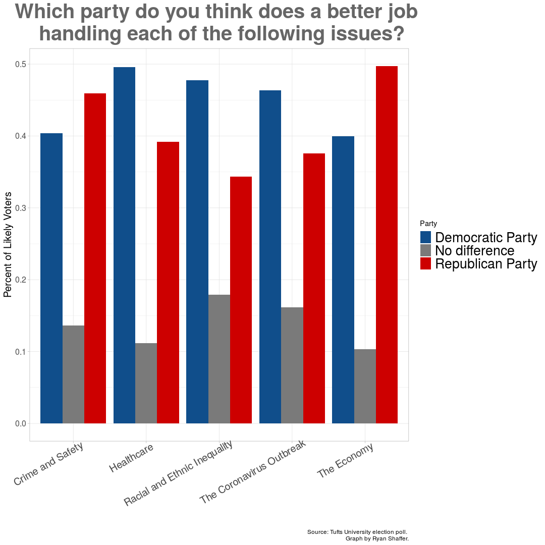 chart on polling by student
